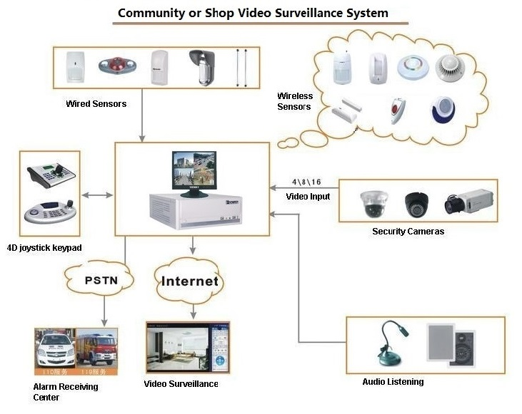 Video Surveillance Alarm Server